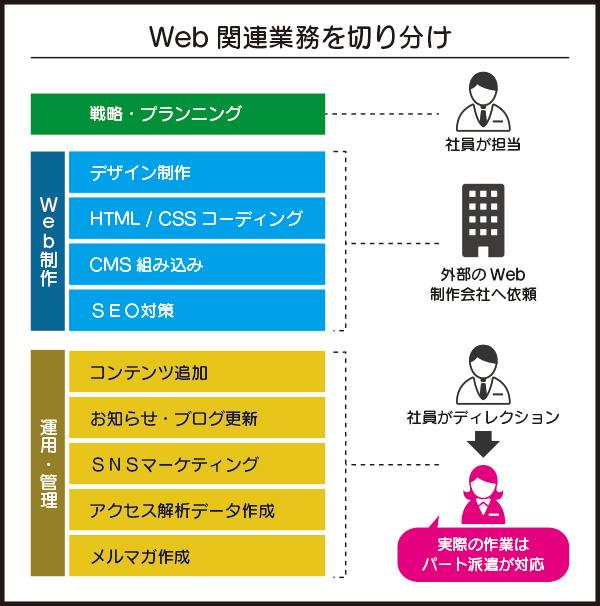自社サイト運用・管理